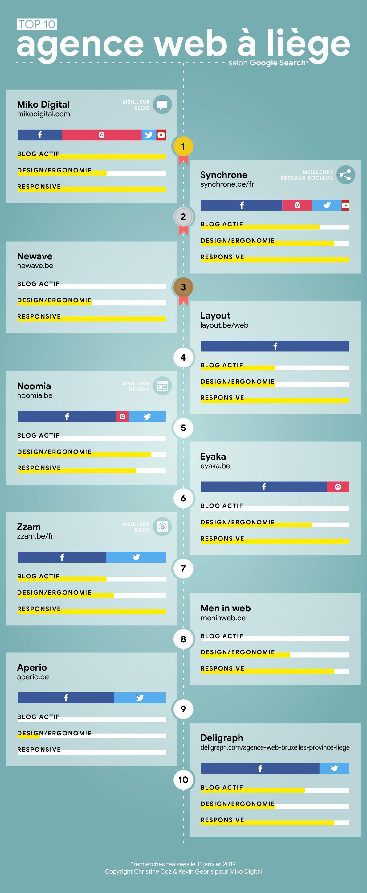 Meilleure agence web à Liège infographie